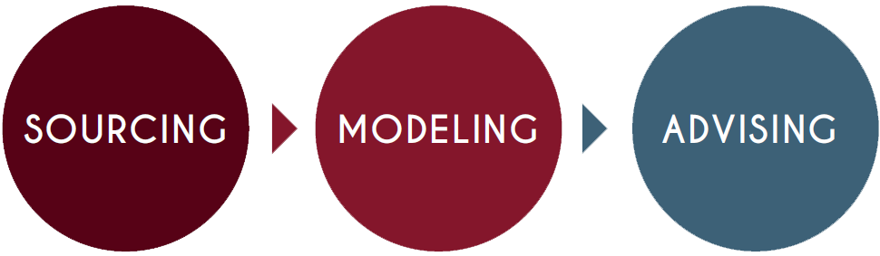 Sourcing > Modeling > Advising