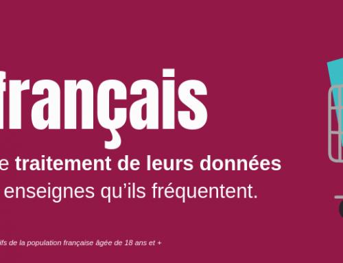2/3 des français n'ont pas confiance dans le traitement de leurs données personnelles au sein des enseignes qu'ils fréquentent
